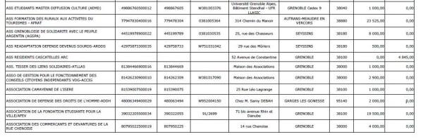 Extrait d'une délibération en 2016 de la Ville de Grenoble