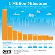 1 Million Milestone