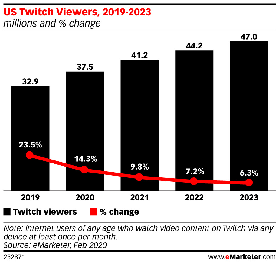 eMarketer-us-twitch-viewers-2019-2023-millions-change-252871.jpeg