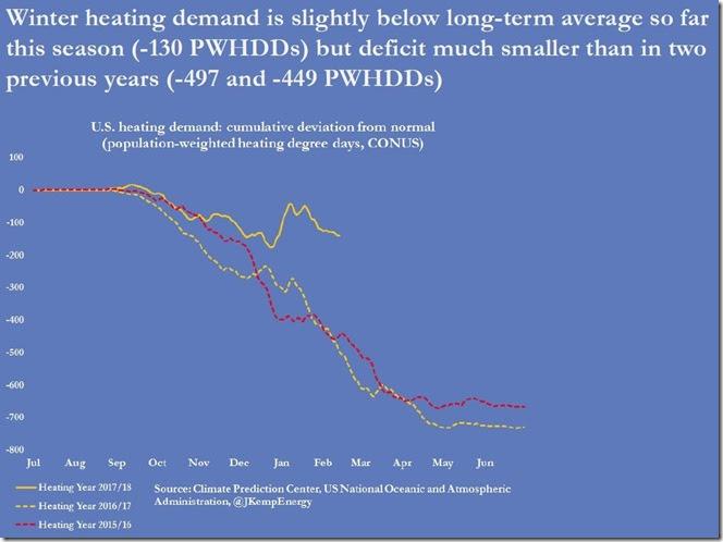 February 16 2018 seasonal heating demand as of February 9th