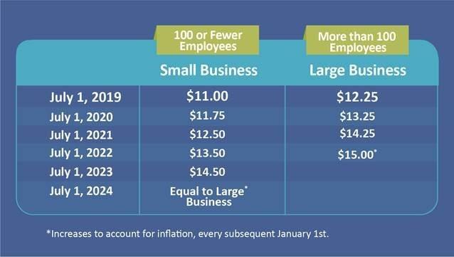 Minimum wage increase schedule