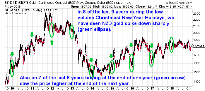 Chart Showing Why Why Buying Gold This Year is Better Than Waiting Until Next Year