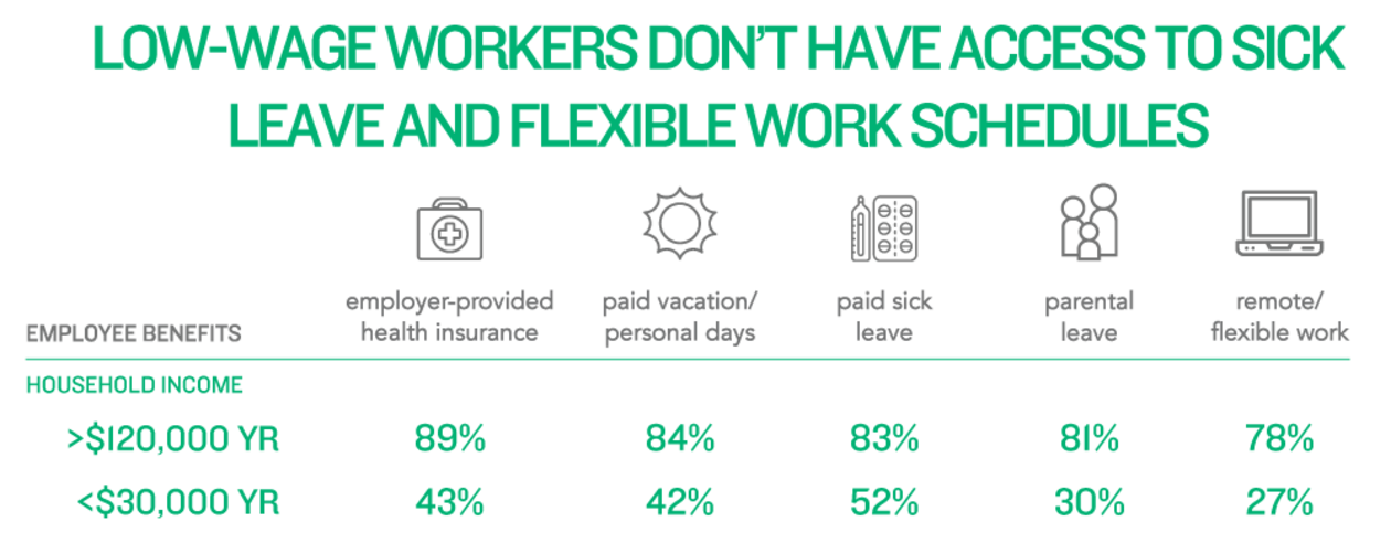 Low-Wage Workers don't have access to sick leave + flexible work schedules