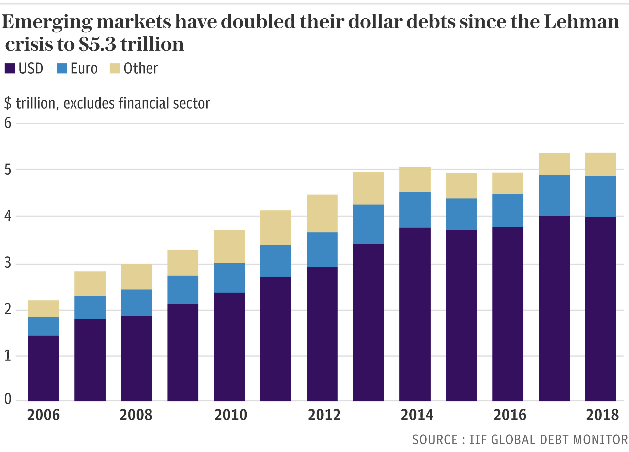 Graph of the dollar debts of emerging markets