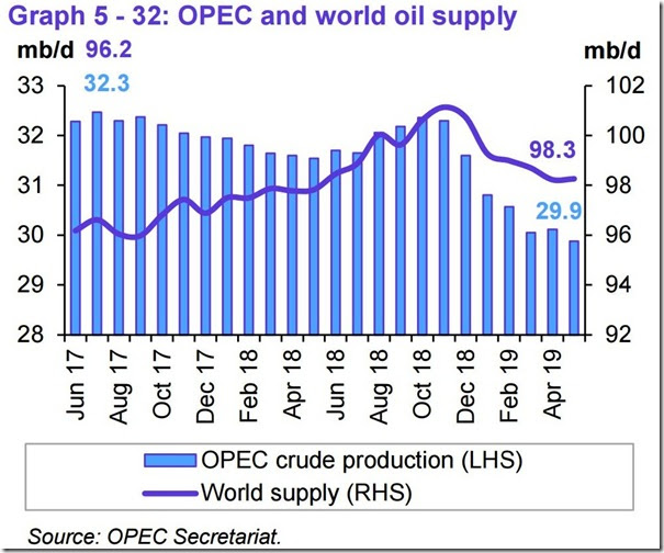 May 2019 OPEC report global oil supply