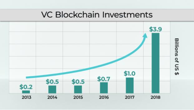 VC Blockchain Investments