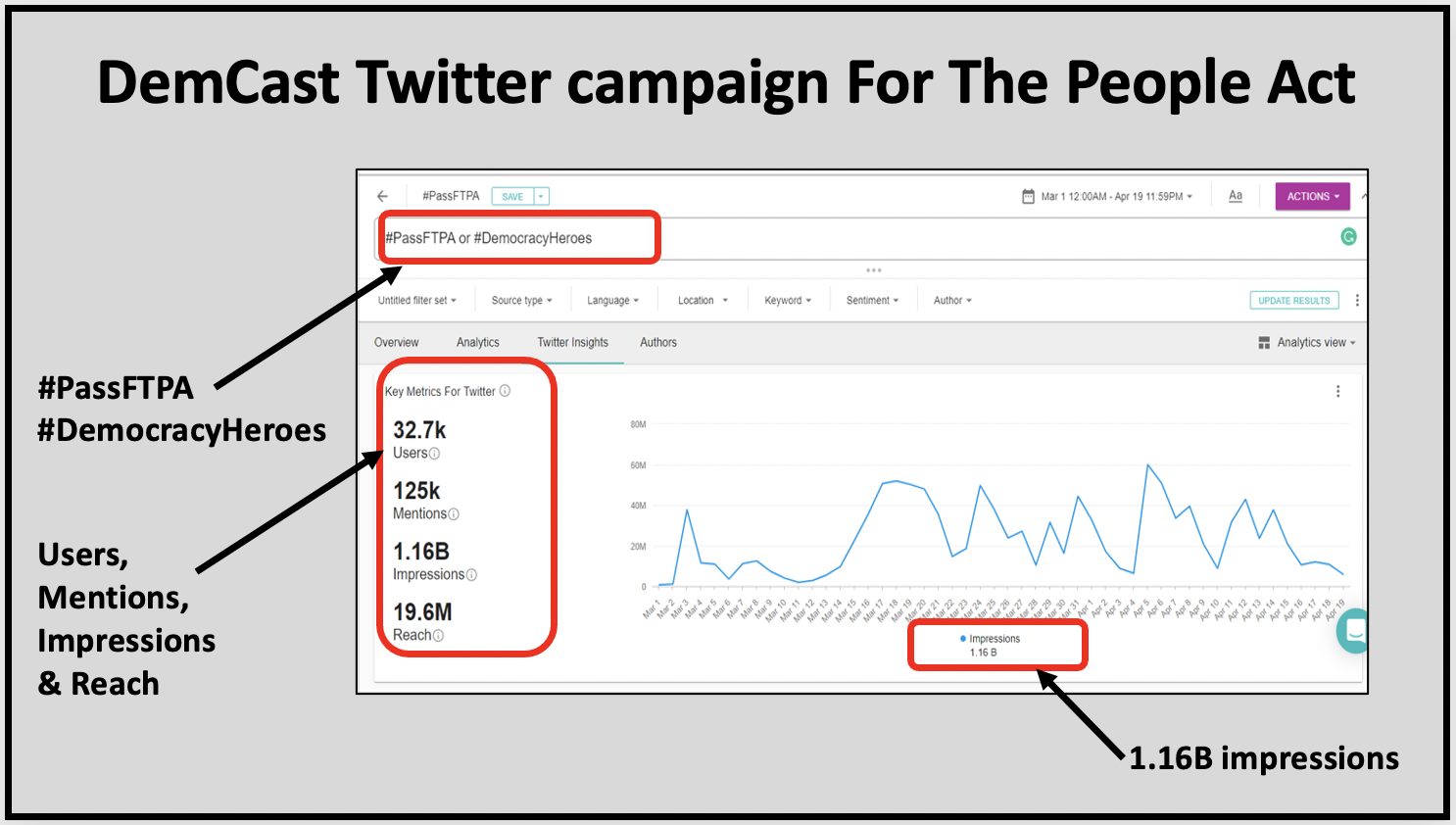 Volunteer driven DemCast Twitter campaign generates over a billion impressions For The People Act