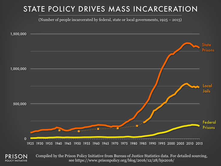 Graph: state policy drives mass incarceration