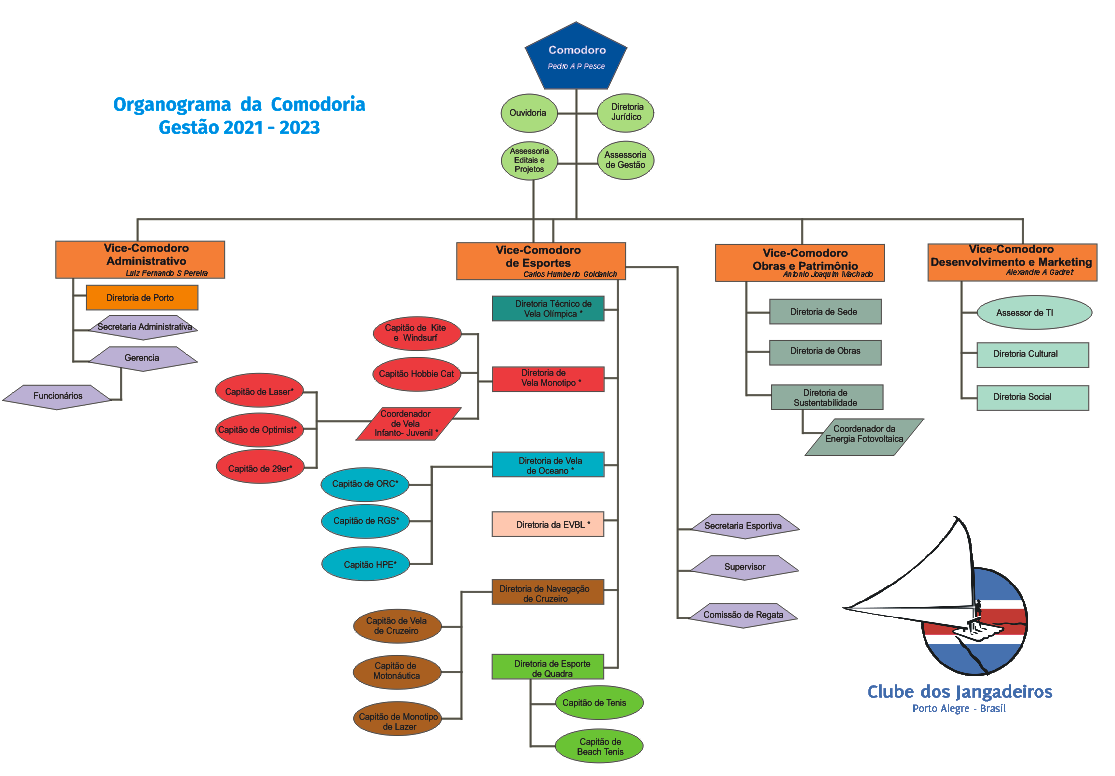 Saiba mais sobre o planejamento da gestão 2021/2023 do Clube dos Jangadeiros