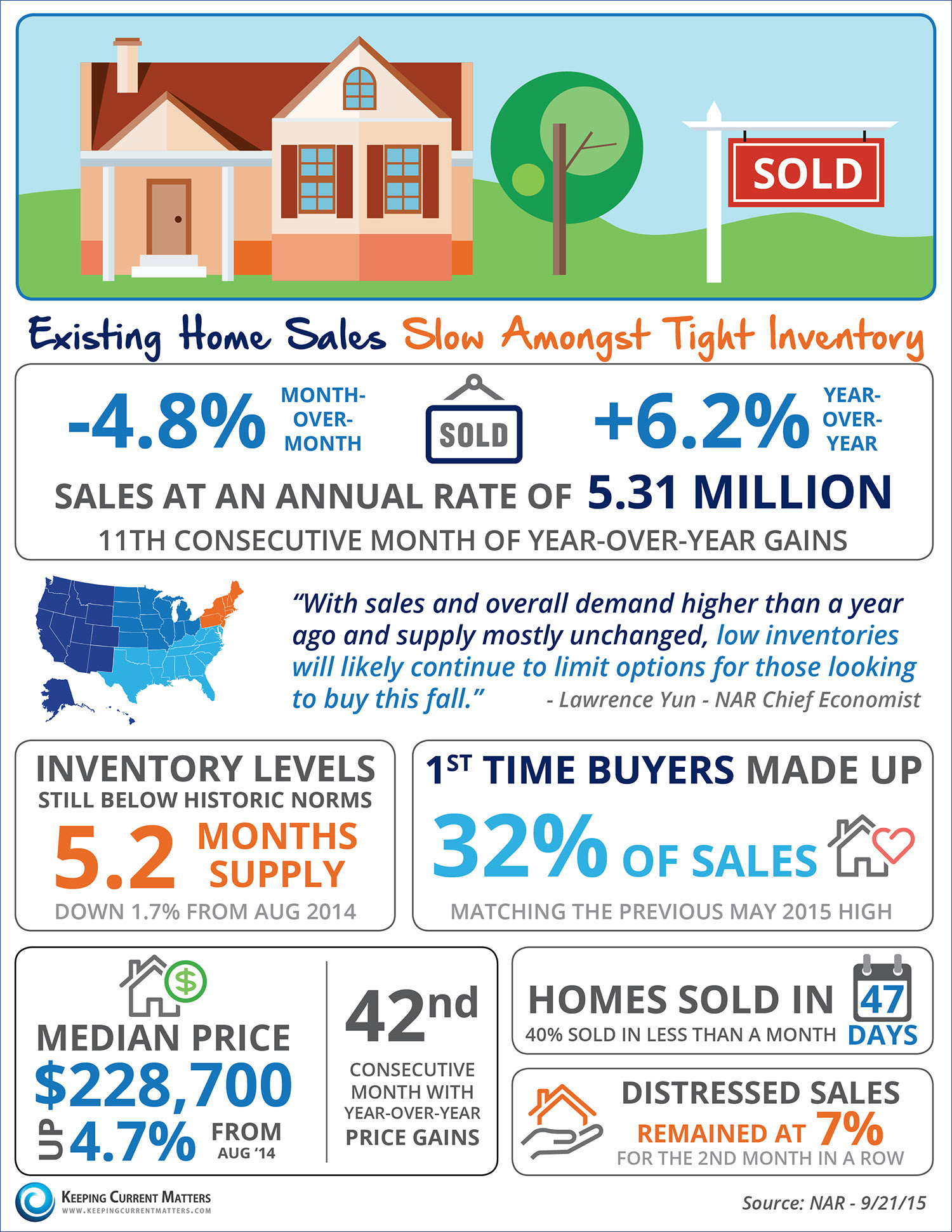 Existing Home Sales Slow Amongst Tight Inventory [INFOGRAPHIC] | Keeping Current Matters
