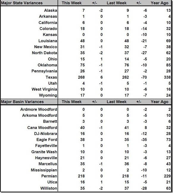 November 11 2016 rig count summary