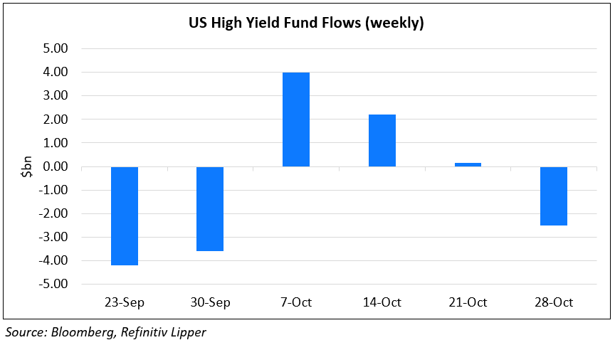 US HY Fund Flows - 30-Oct
