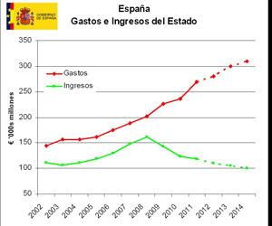 presupuesto-espana