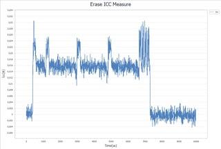 erase_icc_measure