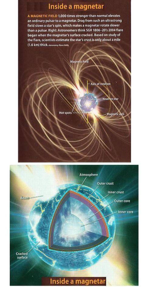 Fig 1A Inside a Magnetar