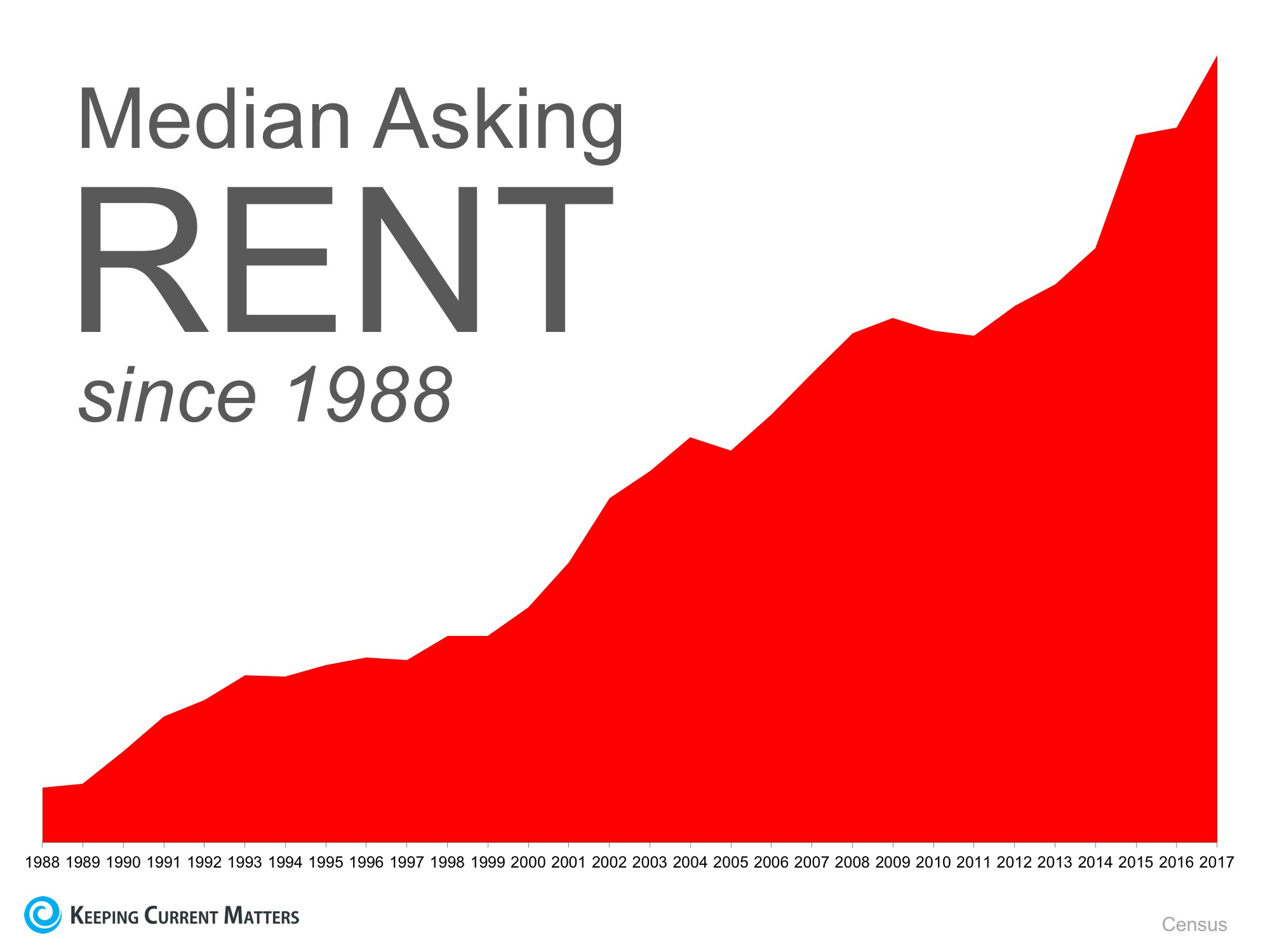 Should Boomers Buy or Rent after Selling? | Keeping Current Matters