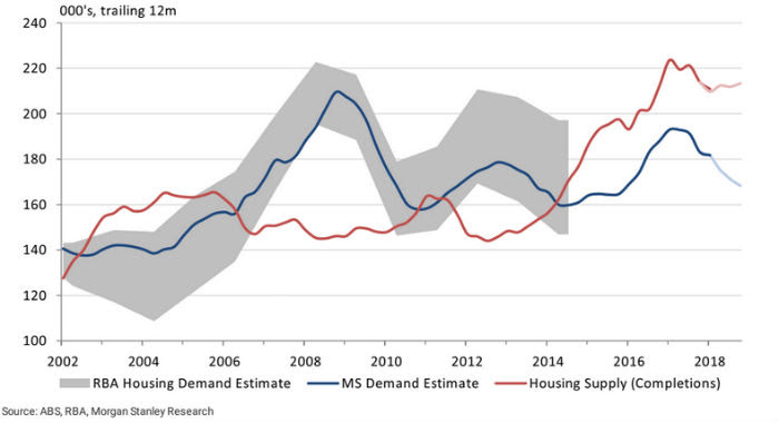 The likelihood of a substantial housing surplus continuing despite a decline in construction.