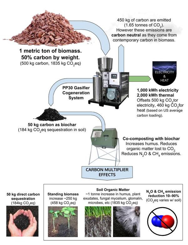 Biomass to Biochar to Cocomposting Flow Rev 01