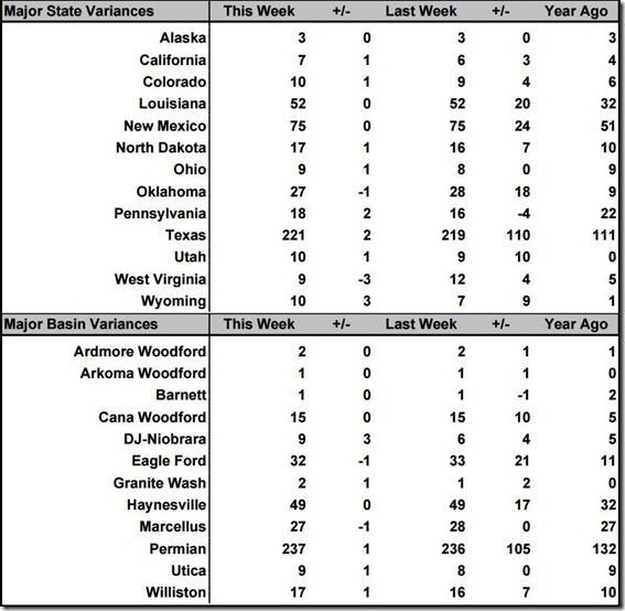 June 18 2021 rig count summary