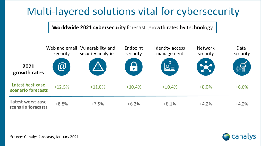 Canalys forecasts, January 2021 - Multi-layers solutions           vital for cybersecurity