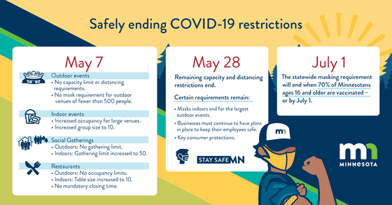 Graphic laying out Minnesota's timeline to end COVID restrictions