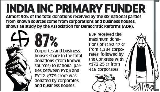 BJP and Donations