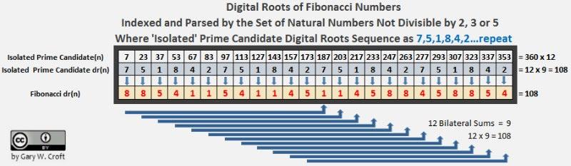 Fibonacci Digital Raiz de Análise de isolado Primes