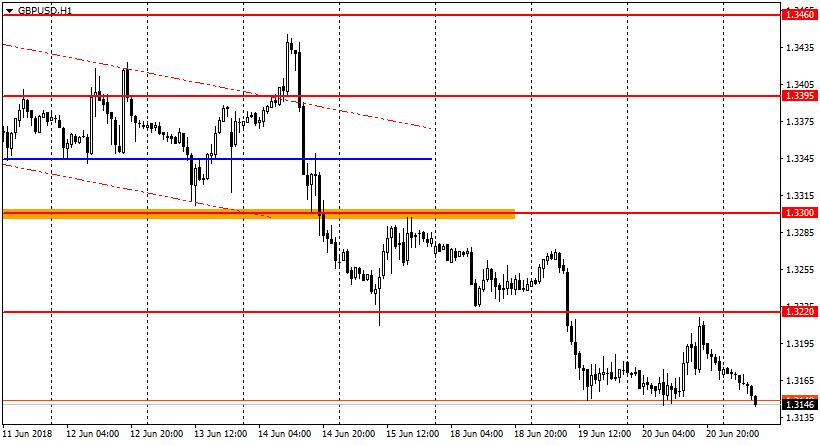 Ценовой график валютной пары GBP/USD