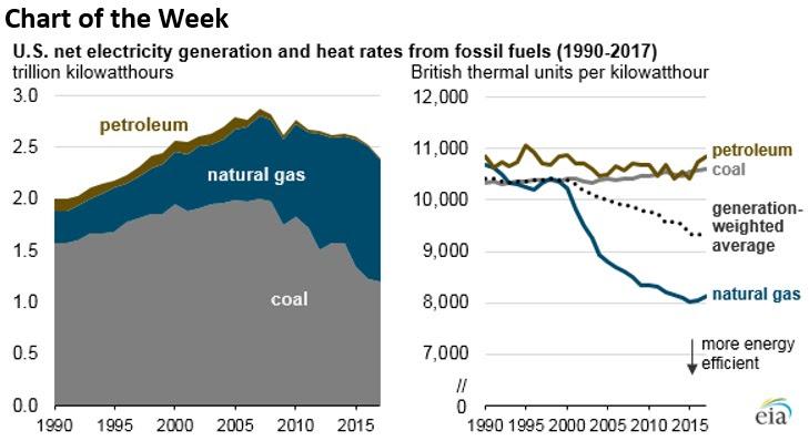 Decline Of Coal And Natural Gas Since