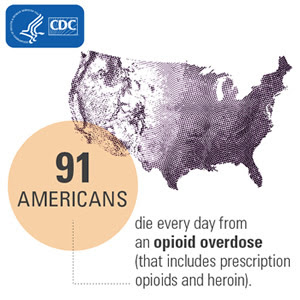 91 Americans die every day from an opioids overdose (that includes prescription opioids and heroin).