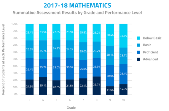 2018-18 Mathematics. Summative Assessment Results by Grade and Performance Level. In Grade 3, 21.9% were advanced, 29.4% were proficient, 25.3% were basic, and 23.4% were below basic. In Grade 4, 25.1% were advanced, 25.7% were proficient, 24.7% were basic, and 23.5% were below basic.