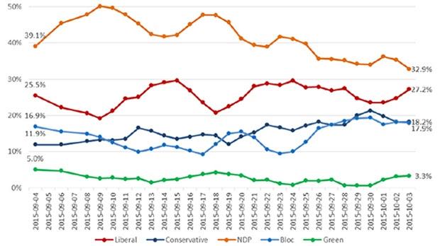 Nanos Quebec trends