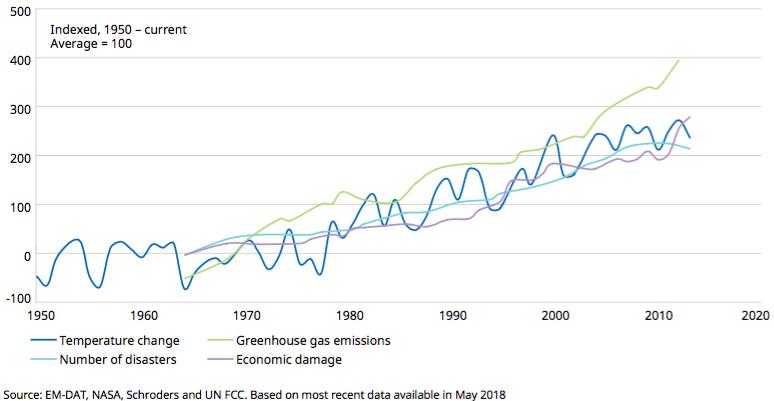 Schroders: Reële fysieke risico's bij klimaatverandering worden nog te vaak over het hoofd gezien