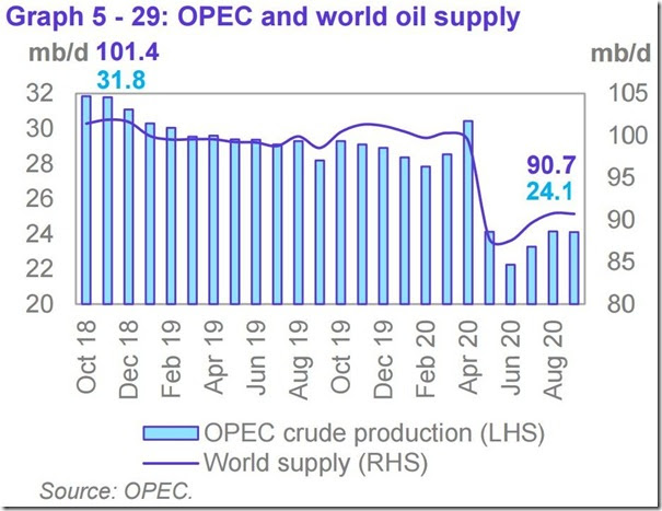 September 2020 OPEC report global oil supply