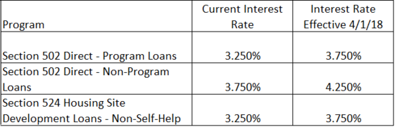 April Interest Rates