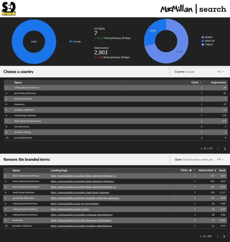 macmillan search dashboard for analysis