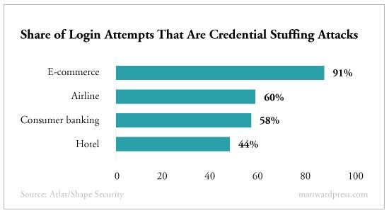 Share of Login Attempts That Are Credential Stuffing Attacks