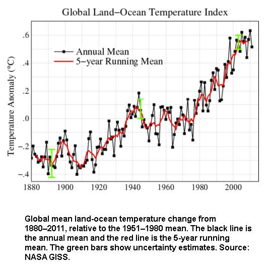 Global ocean mean temperature