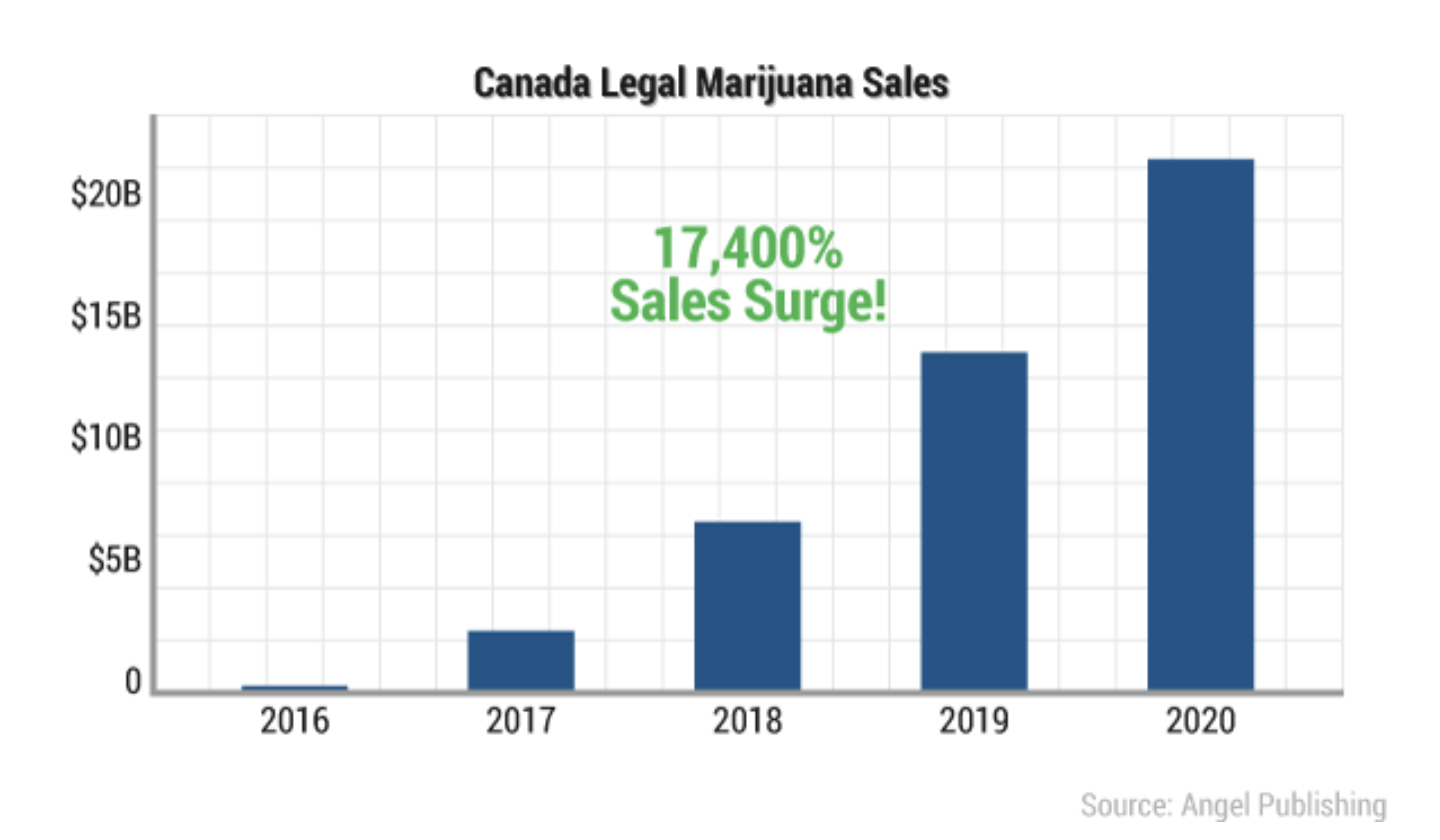 canada legal marijuana sales