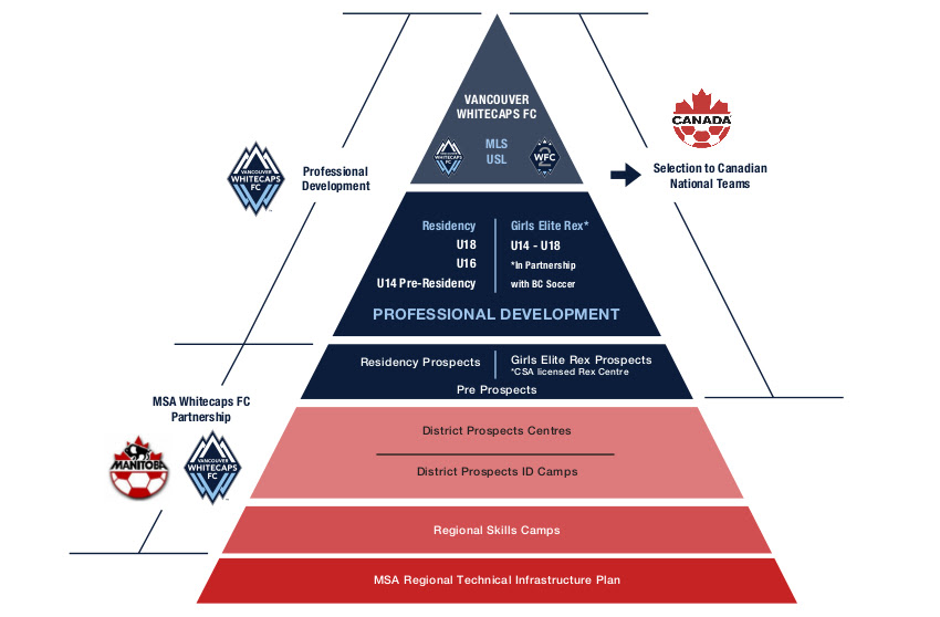Manitoba pyramid