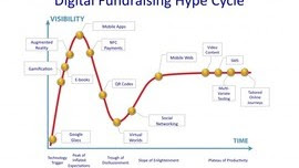 Believe the Hype (Cycle) - 101fundraising