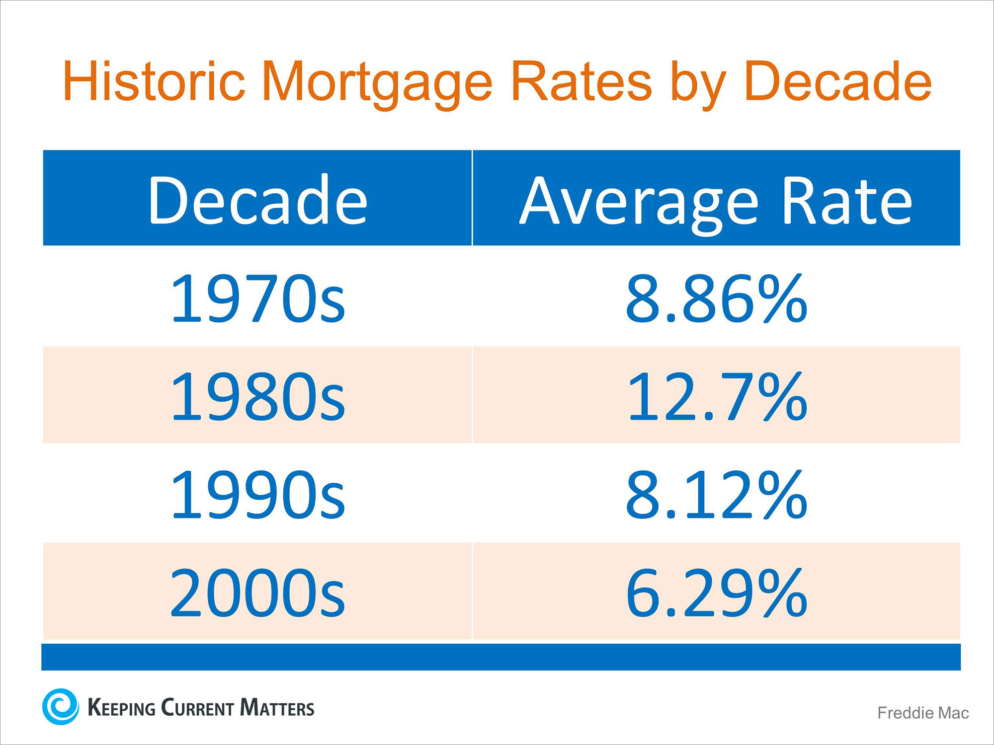 Mortgage Interest Rates Just Went Up... Should I Wait to Buy? | Keeping Current Matters