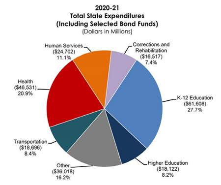 "2020-21 State Budget pie chart of ""Total State Funds"" by spending category"