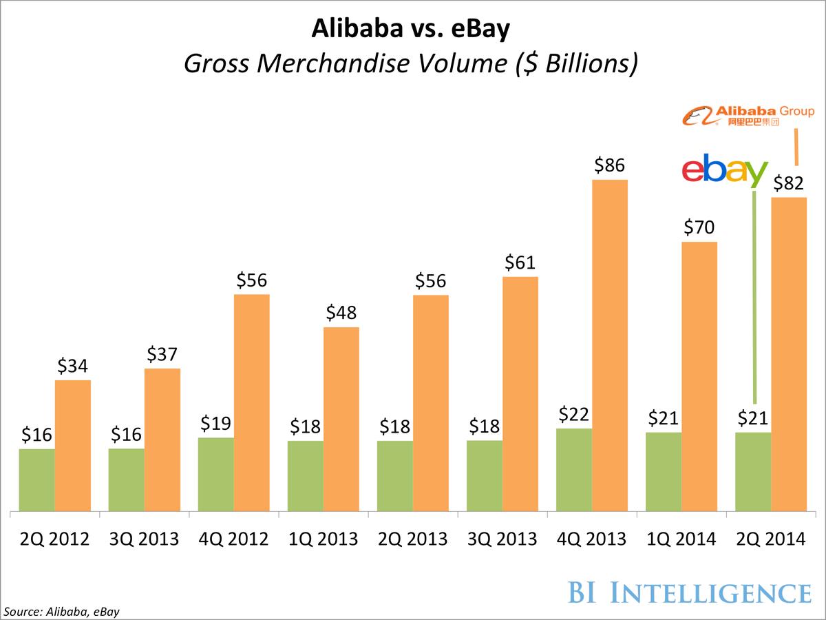 bii alibaba ebay gmv