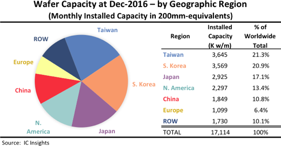 Taiwan Maintains Largest Share of Semiconductor Wafer Fab Capacity