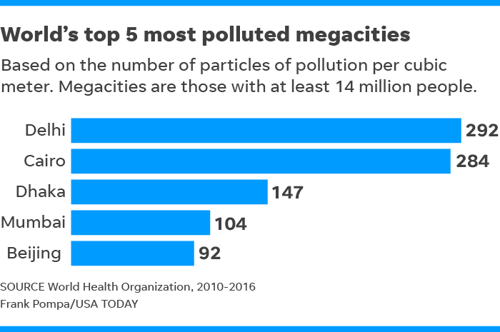 Image result for world pollution statistics