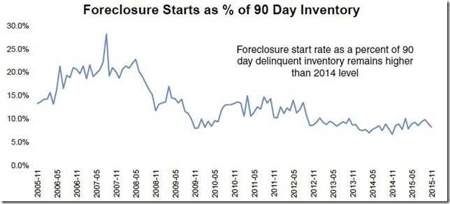 November 2015 LPS foreclosure starts as a percentage of seriously delinquent