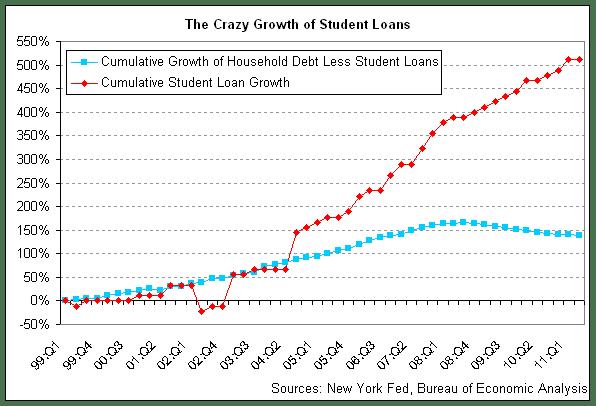 Crazy Student Debt