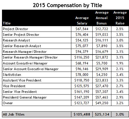 2015 Compensation
