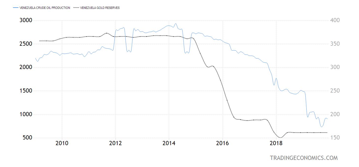 https://d3fy651gv2fhd3.cloudfront.net/charts/venezuela-crude-oil-production@2x.png?s=venezuelacruoilpro&v=201901171153a1&d1=20090101&d2=20191231&url2=/venezuela/gold-reserves